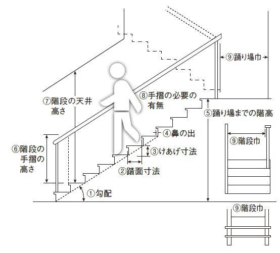 面 階段 踏み